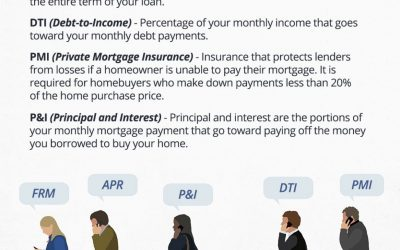5 Homebuying Acronyms You Need to Know [INFOGRAPHIC]