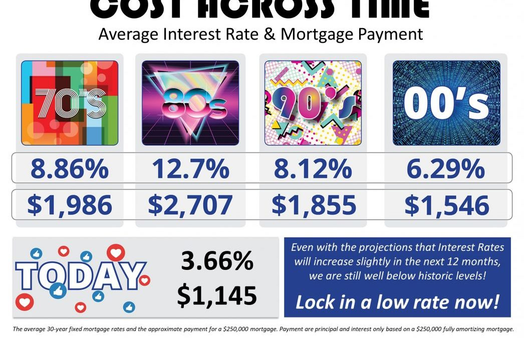 The Cost Across Time [INFOGRAPHIC]