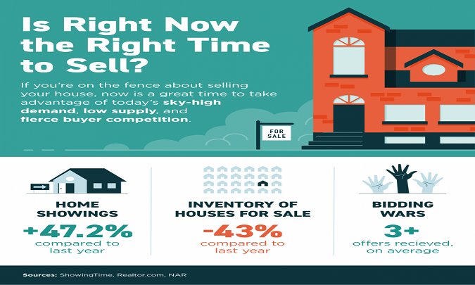 Is Right Now the Right Time to Sell? [INFOGRAPHIC