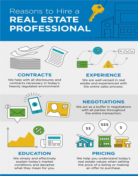 Reasons to Hire a Real Estate Professional [INFOGRAPHIC]